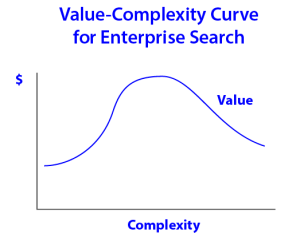 Value-Complexity Curve for Enterprise Search