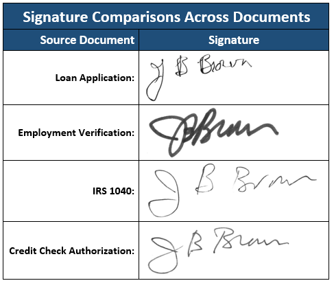 Signature comparison across multiple documents