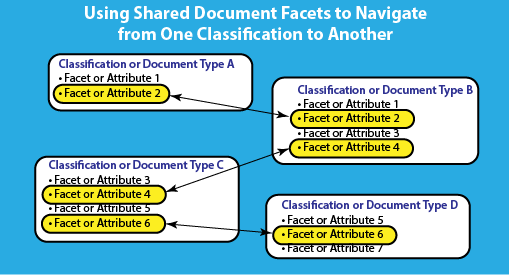 Navigating Unstructured Content Using Facets
