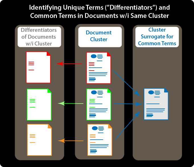 Identifying unique terms or differentiators and common terms in documents within the same cluster