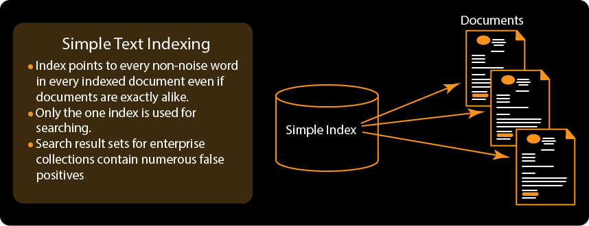 Simple Text Indexing