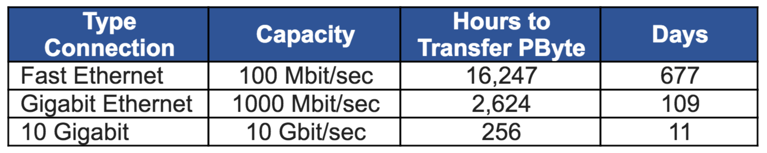 data transfer speeds for ethernet, gigabit ethernet