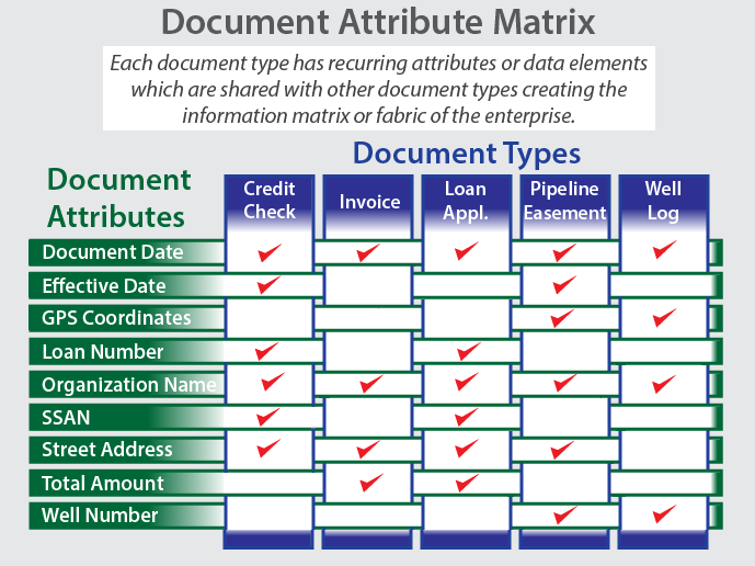 How To Detect Define Amp Use A Document Attribute Matrix