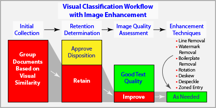 Visual Classification Workflow with Image Enhancement