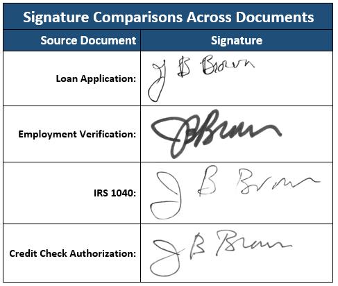 Signature comparison across multiple documents