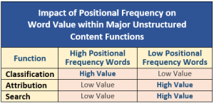 Positional frequency word value01