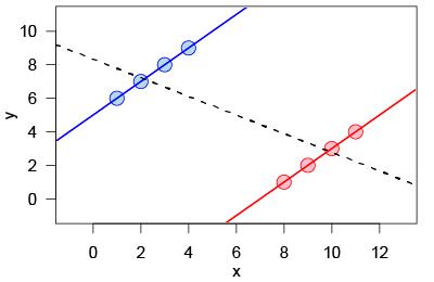 simpsons_paradox_continuous_v2