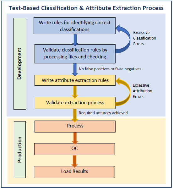 Text-based classification and Attribute Extraction Process