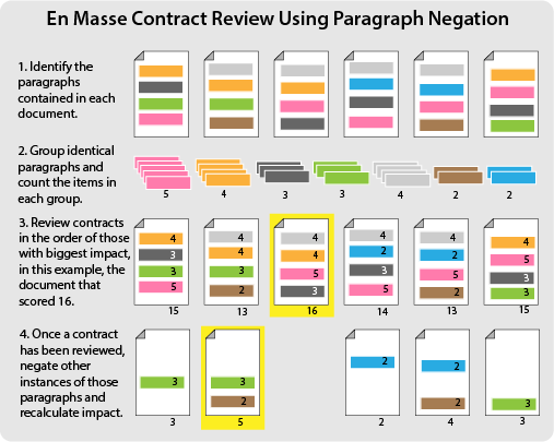 en masse contract review using paragraph negation