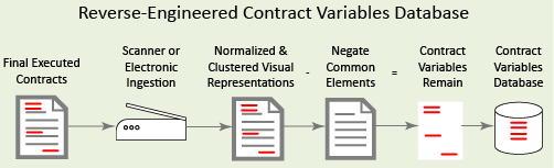 Reverse engineering contract variables database