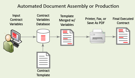 automated document assembly or production
