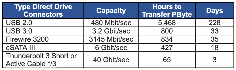 Direct attach transfer speeds usb 2.0 3.0 Firewall 3200 eSATA III Thunderbolt
